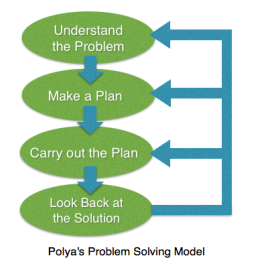 Image result for george polya problem solving